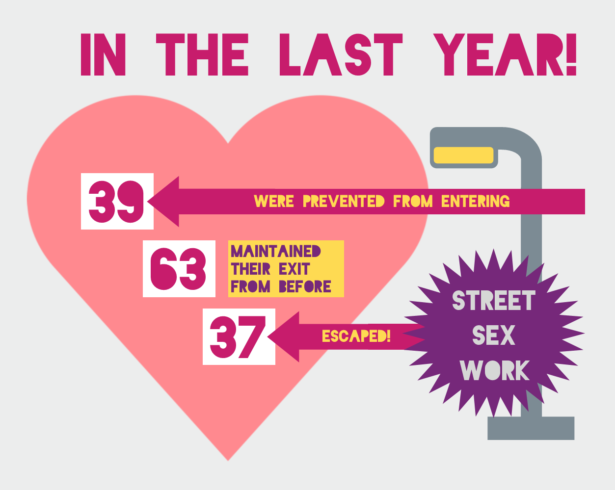 last year 37 women exited street sex work, 39 were prevented from entering and 63 maintained their exit
