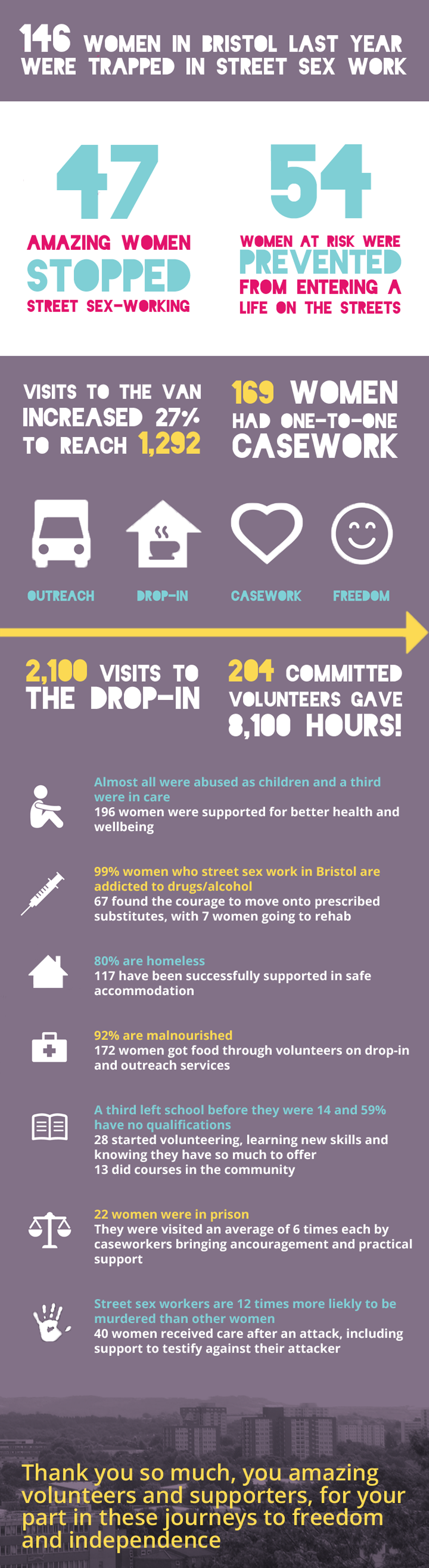 146 women in Bristol last year were trapped in street sex work. 47 amazing women stopped street sex-working. 54 women at risk were prevented from entering a life on the streets. Visits to the van increased 27% to reach 1,292. 169 women had one-to-one casework. There were 2,100 visits to the drop-in. 204 committed volunteers gave 8,100 hours.