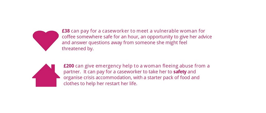 £38 can pay for a caseworker to meet a vulnerable woman for coffee somewhere safe for an hour, an opportunity to give her advice and answer questions away from someone she might feel threatened by. £200 can give emergency help to a woman fleeing abuse from a partner. It can pay for a caseworker to take her to safety and organise crisis accommodation, with a starter pack of food and clothes to help her restart her life.
