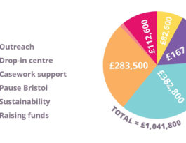 total expenses = £1,041,800 (outreach = £82,600, drop-in centre = £167,800, casework support = £382,800, Pause Bristol = £283,500, raising funds - £112,600, sustainability = £12,500)