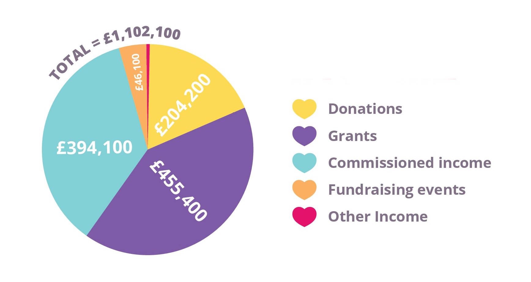 total income = £1,102,100 (commissioned income = £394,100, grants = £455,400, donations = £204,200, fudnraising events = £46,100, other income = £2,300)