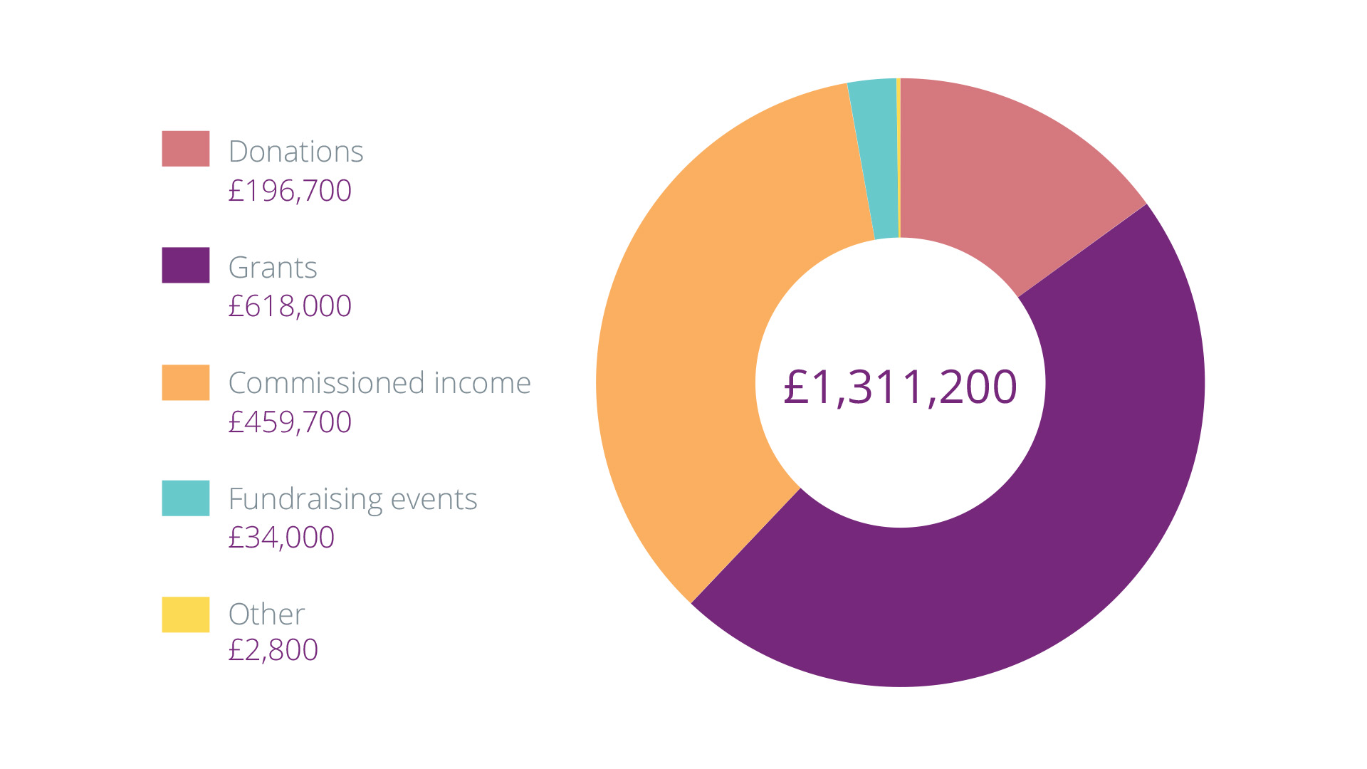 Donations: £196,700; Grants: £618,000; Commissioned income: £459,700; Fundraising events: £34,000; Other income: £2,800; Total income: £1,311,200