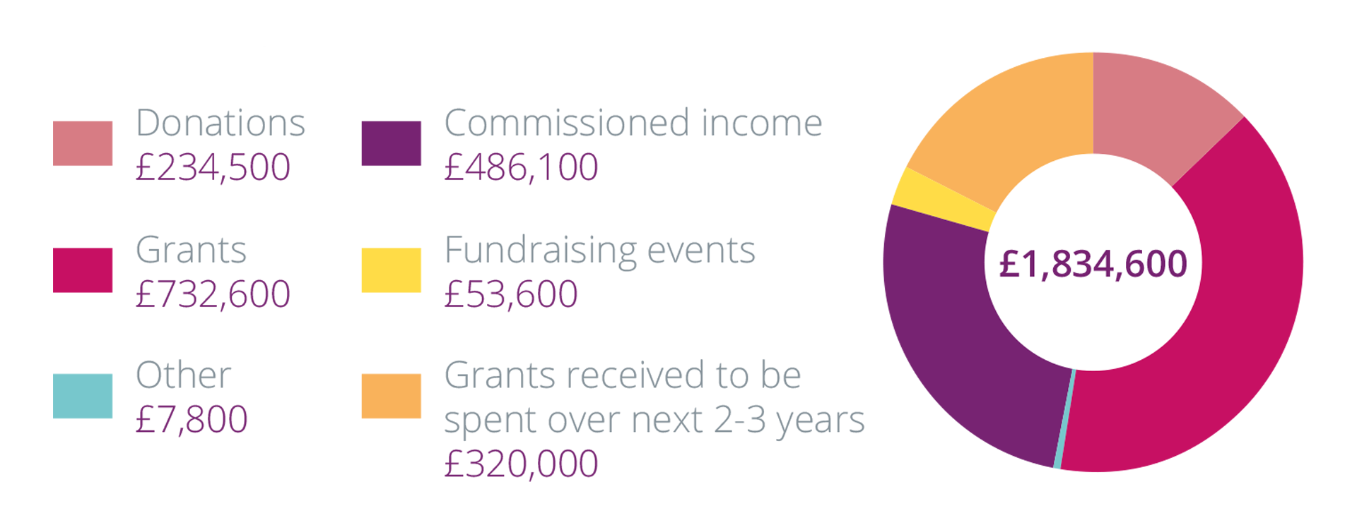 £1,834,600 was raised although £320,000 is to be spent specifically over the next 2-3 years