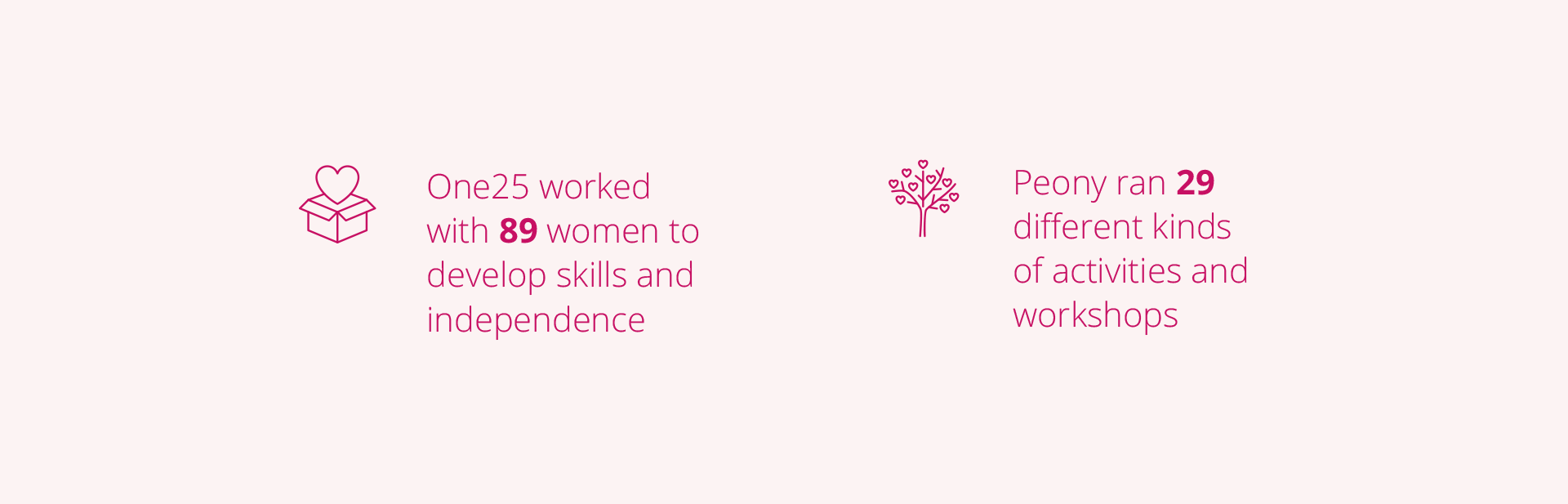 One25 worked with 89 women last year to develop skills and independence. Peony ran 29 different kinds of activities and workshops.