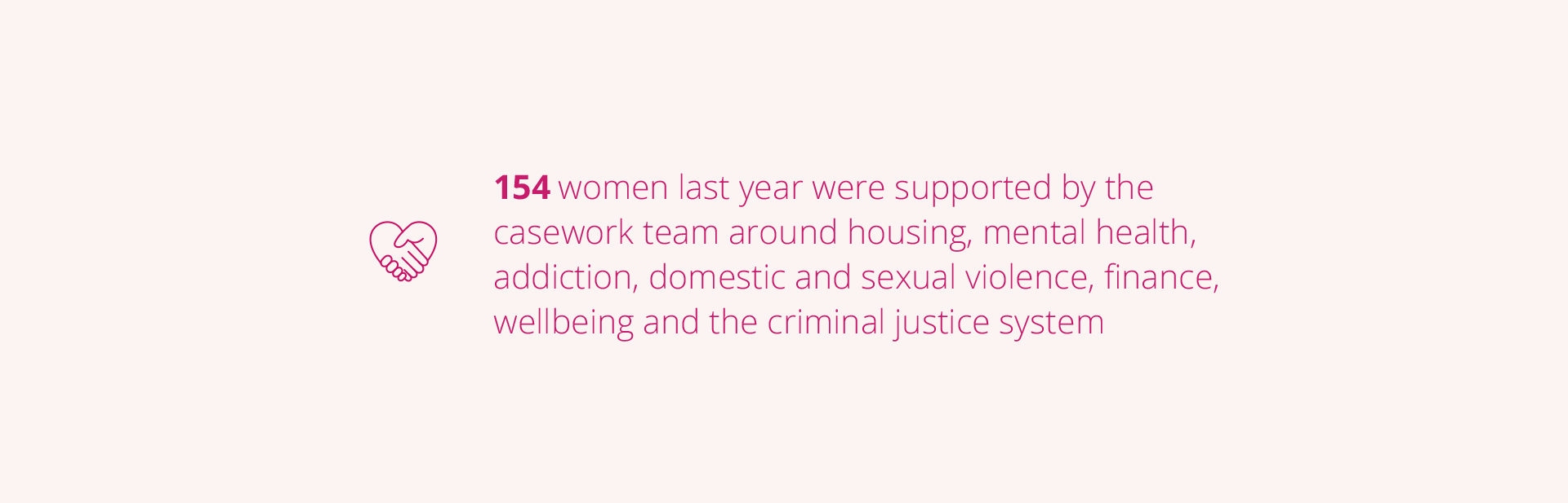154 women last year were supported by the casework team around housing, mental health, addiction, domestic and sexual violence, finance, wellbeing and the criminal justice system