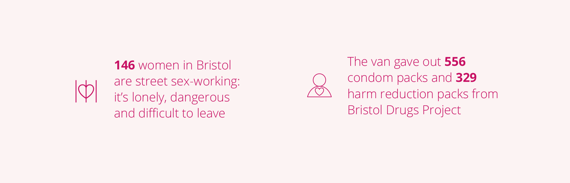 146 women in Bristol are street sex-working; it's dangerous lonely and difficult to leave. The van gave out 556 condom packs and 329 harm reduction packs from Bristol Drugs Project.