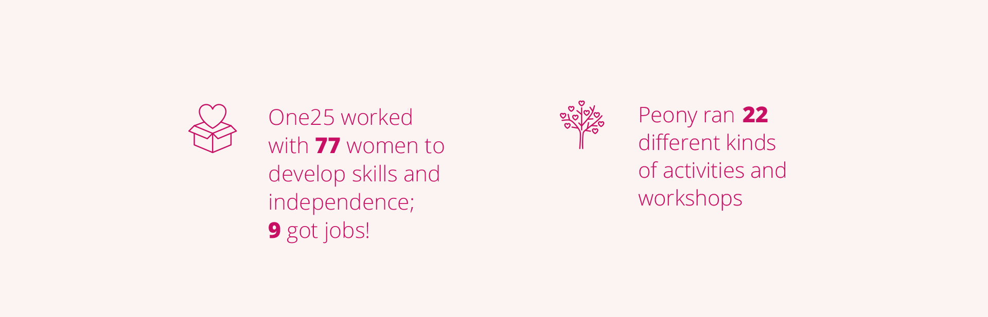One25 worked with 77 women to develop skills and independence; 9 got jobs! Peony ran 22 different kinds of activities and workshops.
