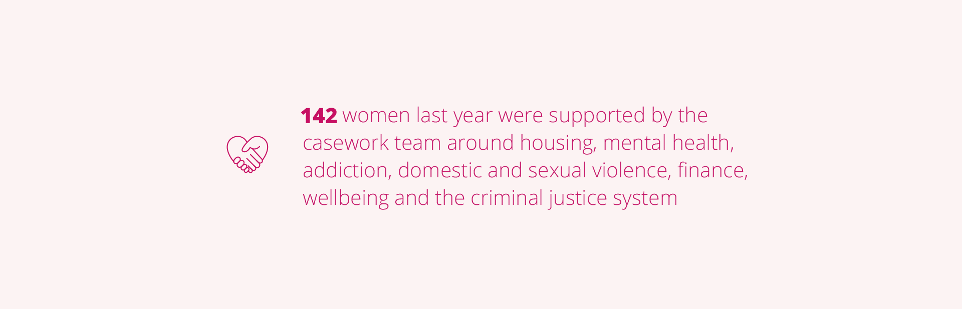 142 women last year were supported by the casework team around housing, mental health, addiction, sexual and domestic violence, finance, wellbeing and the criminal justice system.