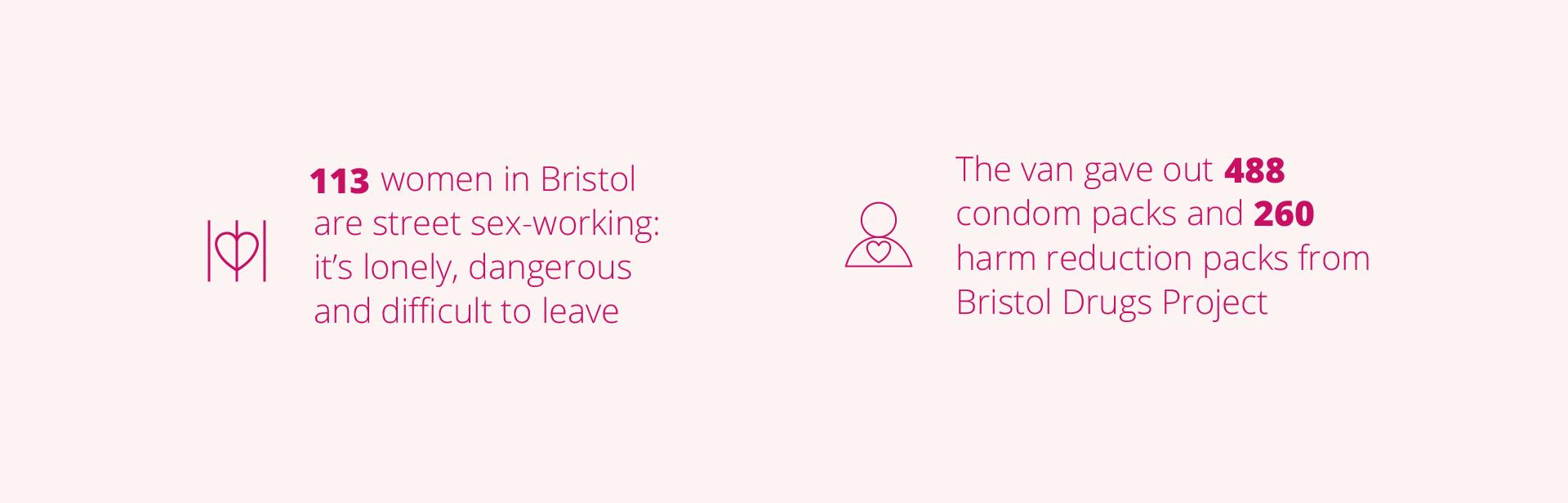 113 women in Bristol are street sex working; it