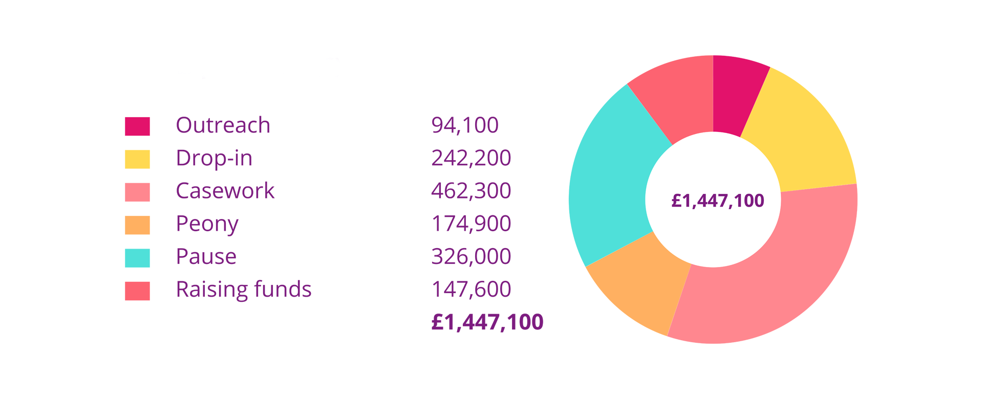 Outreach: £94,100, Drop-in: £242,200, Casework: £462,300, Peony: £174,900, Pause: £326,000, Raising funds: £147,600, Total: £1,447,100