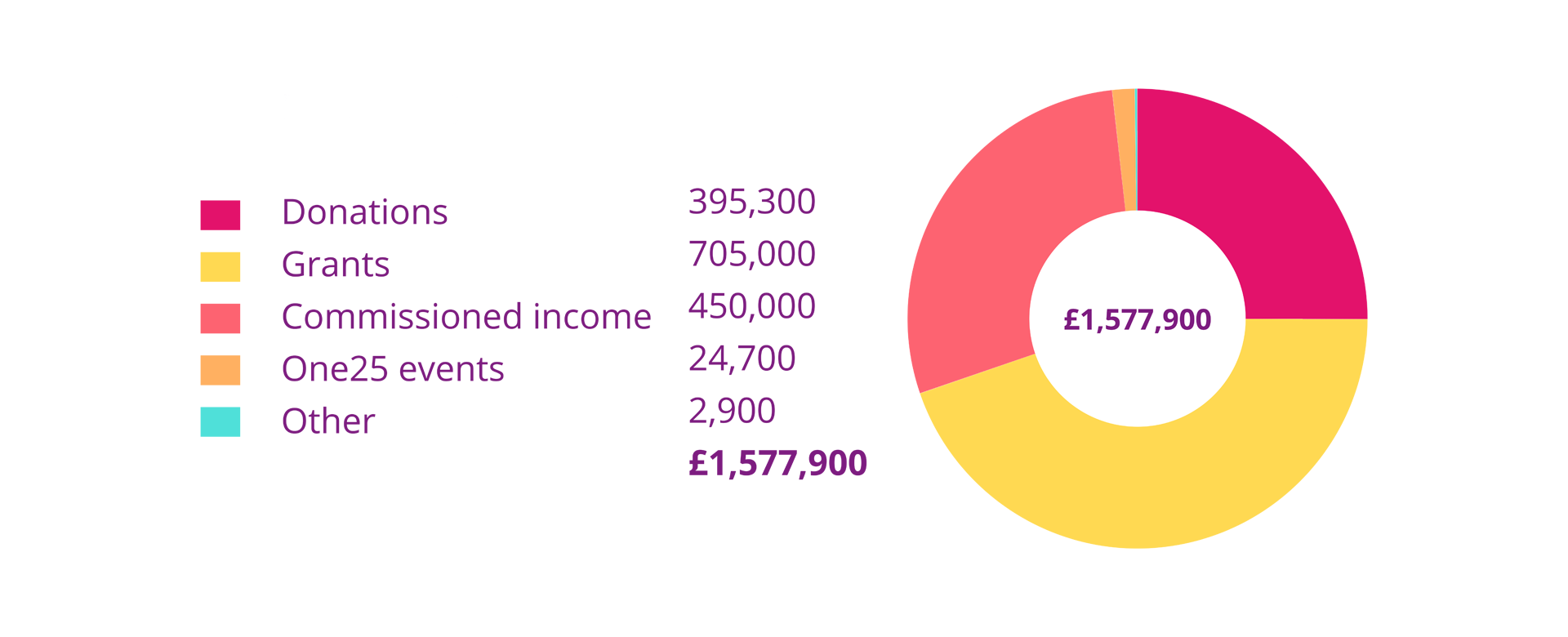 Donations: £395,300, Grants: £705,000, Commissioned income: £450,000, One25 events: £24,700, Other: £2,900, Total: £1,577,900